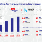 Influencer marketing tematem V edycji Marketing Day