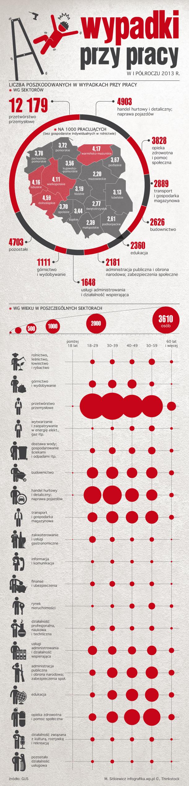 wypadki_praca_infografika_610